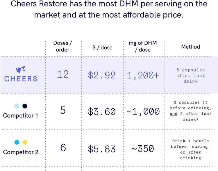 Cheers Restore After-Alcohol Aid Pills with Dihydromyricetin (DHM), (36 Count) - Reduces GABAa Rebound. A Flavonoid Supplement with Milk Thistle