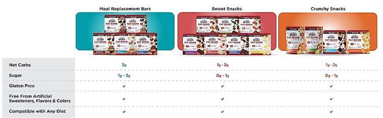 attributes keto meal bars sweet snacks crunchy snacks